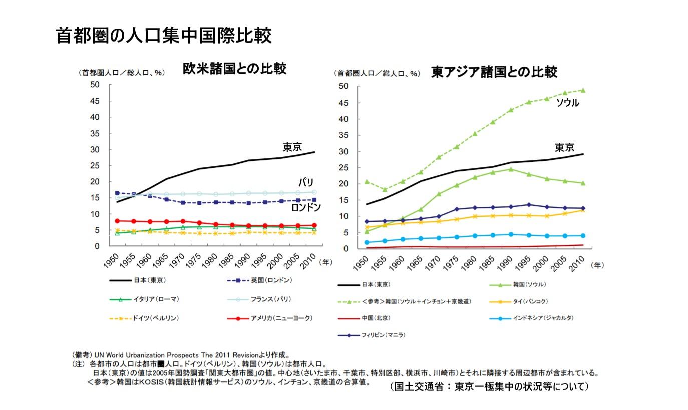 首都圏への人口集中国際比較